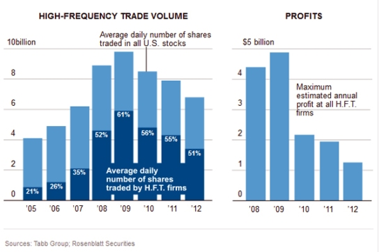 Declining U.S. High-Frequency Trading
